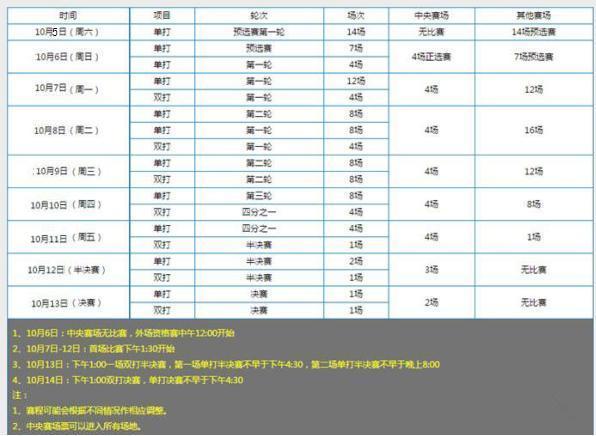 上海劳力士网球大师赛赛程安排